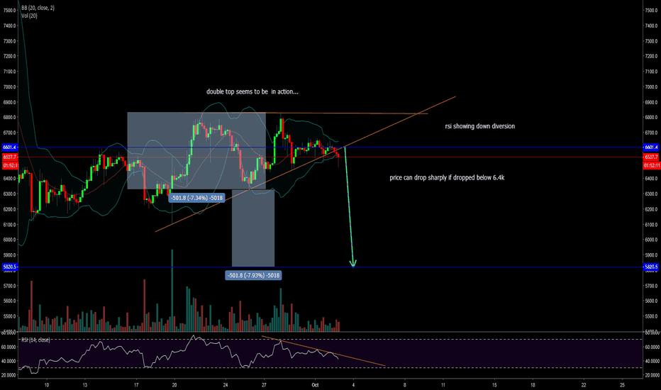 BTCUSD: BTC double top can be in action..