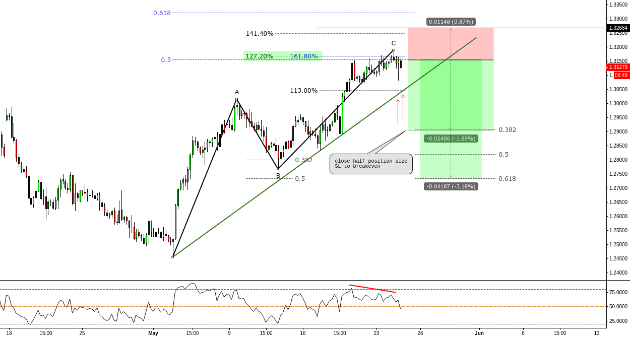 (4H) ABC  @127% extension // Stops above 141