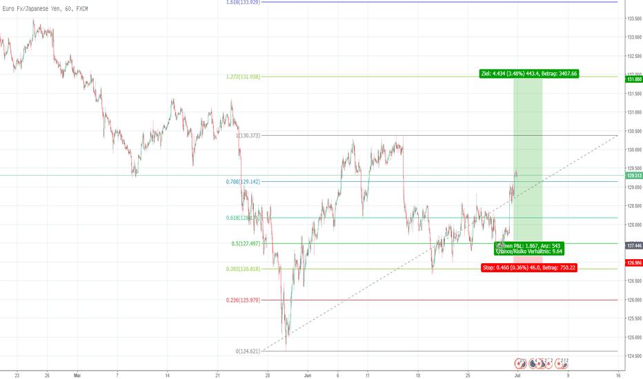 EURJPY: EUR-JPY Fibonacci Trade