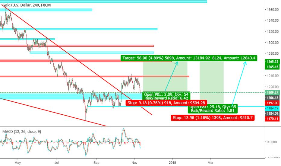 XAUUSD: Gold Long two scenario