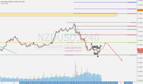 NZDUSD: short NZD again at 382 pull back