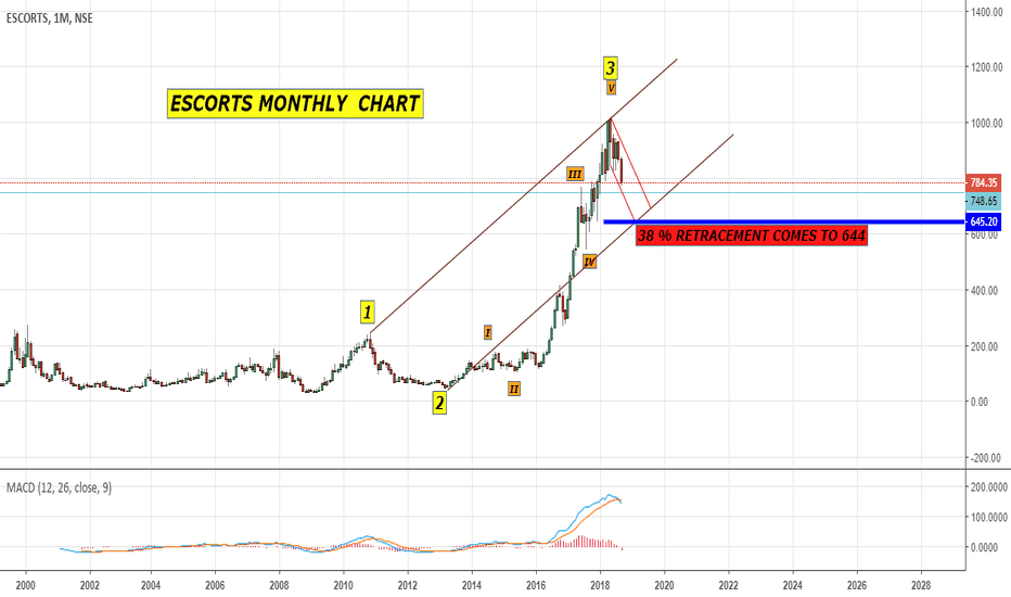 ESCORTS: ESCORTS - WAVE COUNTING , FIBONACCI & DRAWING CHANNELS -