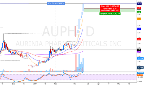 AUPH: overbought setup