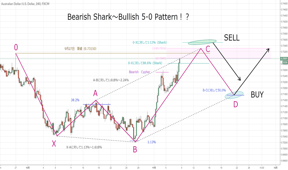 AUDUSD: SHARK or 5-0 !?