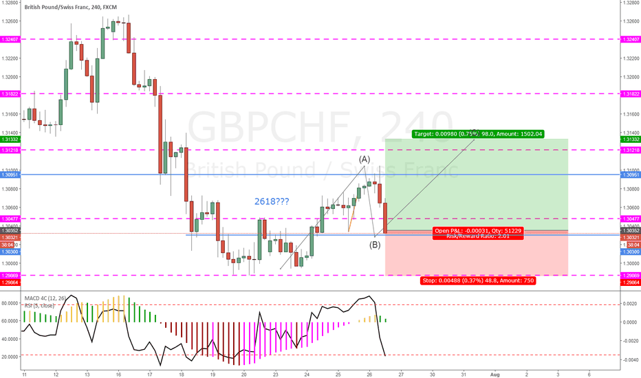 GBPCHF: GBPCHF LONG POSSIBLE
