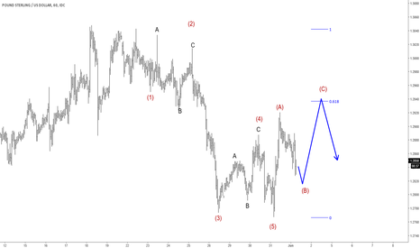 GBPUSD: Elliott Wave Analysis: GBPUSD Intraday View