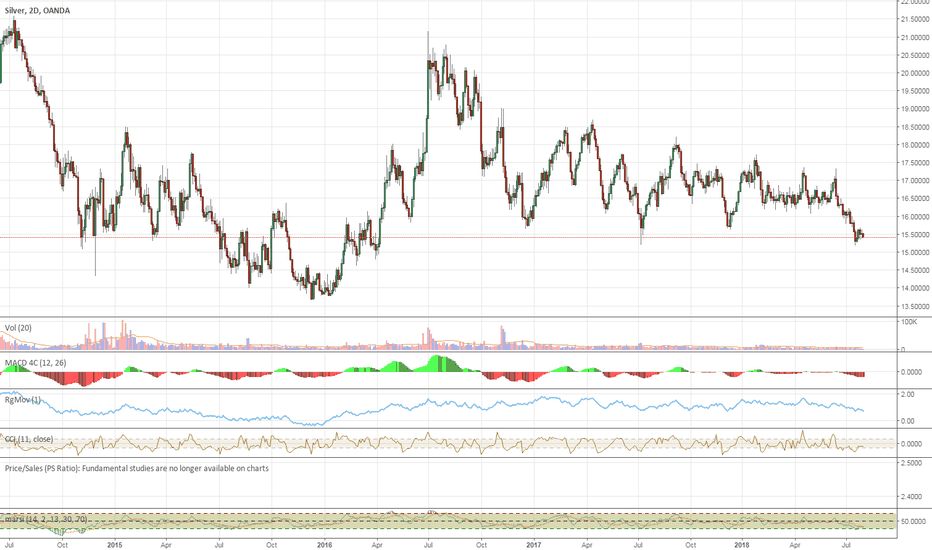 XAGUSD: Silver Has Just Bottomed Today
