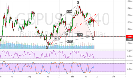 GBPUSD: GBPUSD CYPER PATTERN DETECTED