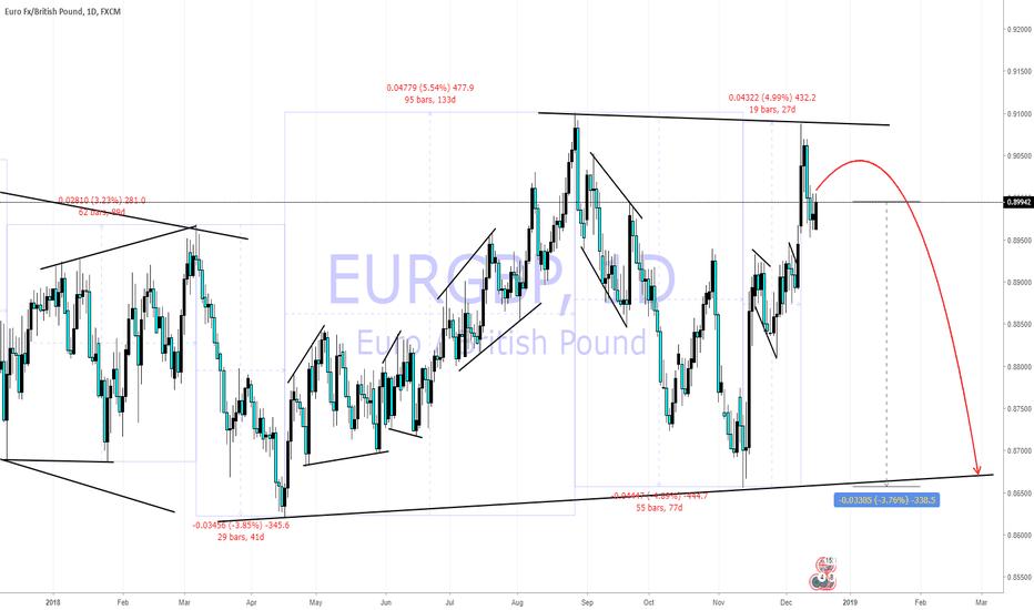 EURGBP: FOREX : Short  opportunity on EURGBP