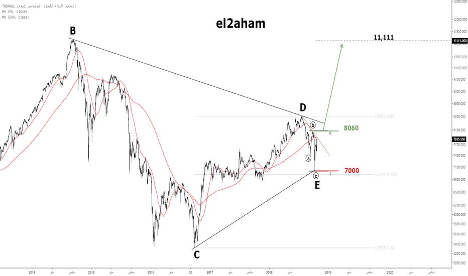 TASI: تحديث السوق السعودي - لايزال سيناريو المثلث قائم بشرط تجاوز 8060