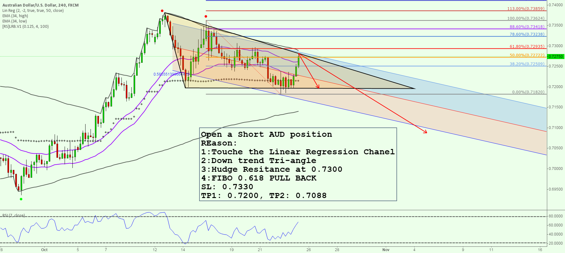 Open a Short AUD position with 4 reason