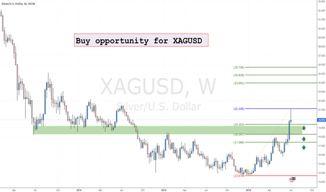 XAGUSD: Buy opportunity for XAGUSD LONG TERM!