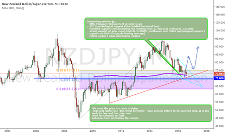 NZDJPY: NZDJPY preparing for a potential bull trend