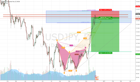 USDJPY: USDJPY Bearish Crab Formation