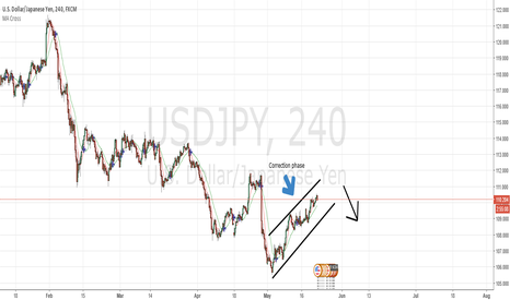 USDJPY: Time for Short at a good correction