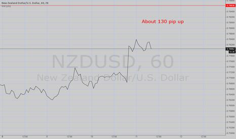 NZDUSD: NZDUSD Forecasting