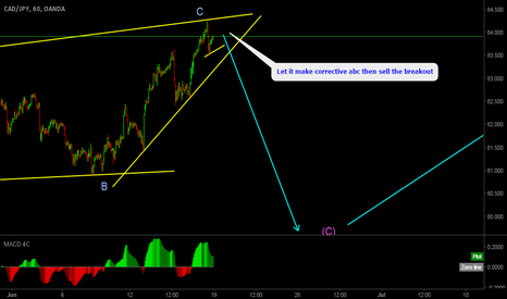 CADJPY: CADJPY Nice Potential Sell Setup, Wait for corrective structure.