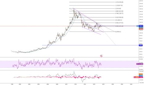 XAUUSD: long term Short Gold