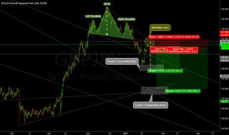 GBPJPY: Potential short with 2 targets