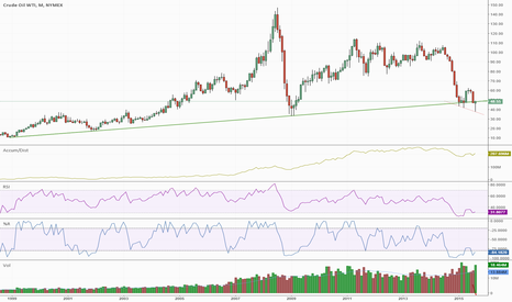 CL1!: Oil puts in a big lower shadow month and closes up
