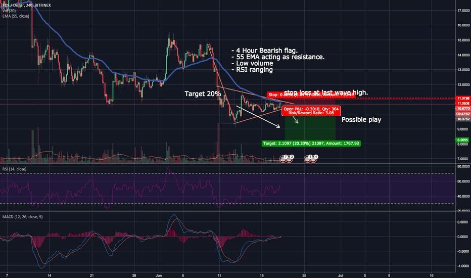 EOSUSD: EOS Short possible play coming up