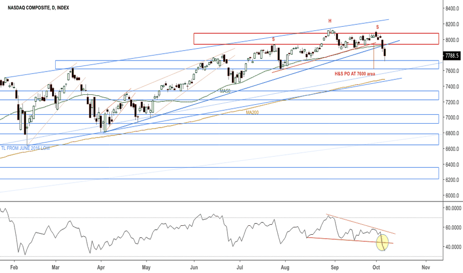 IXIC: UPD: Nasdaq below MA50, reached first support area