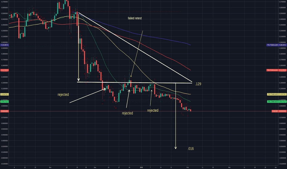 XLMUSD: XLM  rejections at .129 and an unbelievable end-move at .016