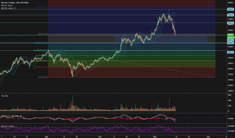 BTCUSD: Is it time to buy the dip? Let's see.