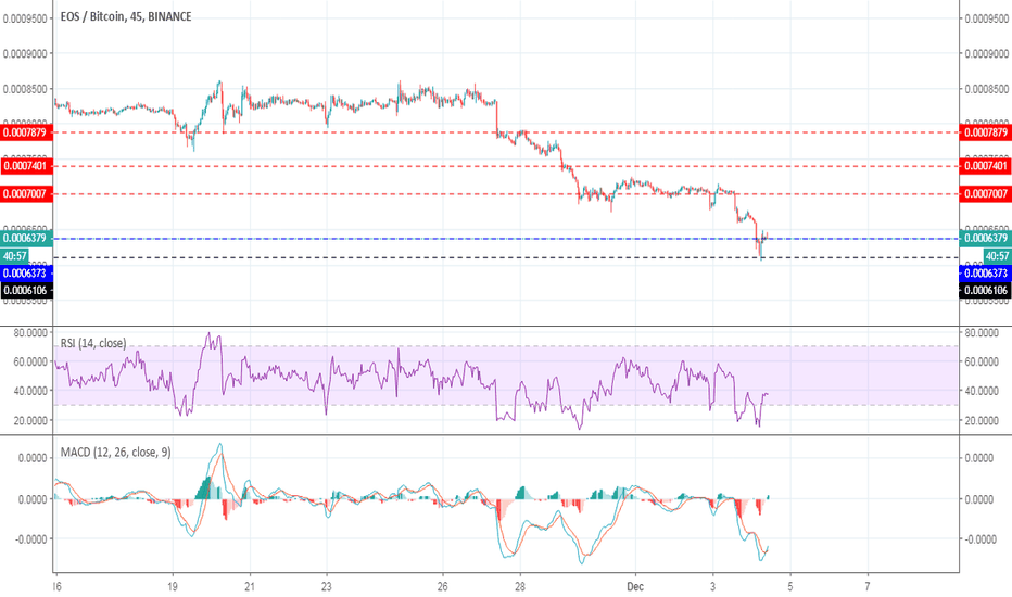 EOSBTC: BUY EOS BECAUSE LAST LEVEL IN 2018 AND HOLD SO TAKE GOOD PROFIT
