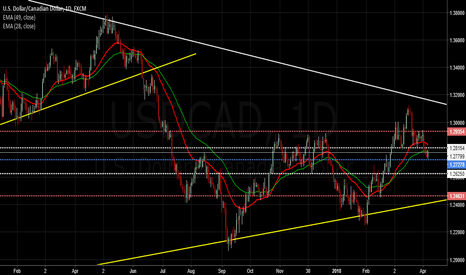 USDCAD: $USDCAD| Pennant Formation Brewing