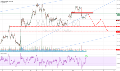 XAUUSD: nice position to short Gold