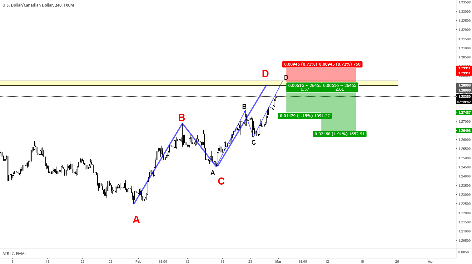 USDCAD - Doppio ABCD Pattern SHORT