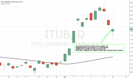 ITUB: Simple Trading Techniques – Pullback Candlestick Strategy