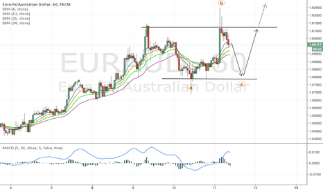 EURAUD: Looking for a long on EUR/AUD