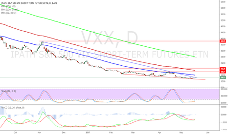 VXX: $VXX buy here