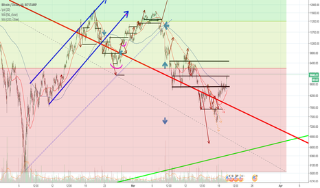 BTCUSD: BTC:USD 1 hour chart DAILY UPDATE (day 27)