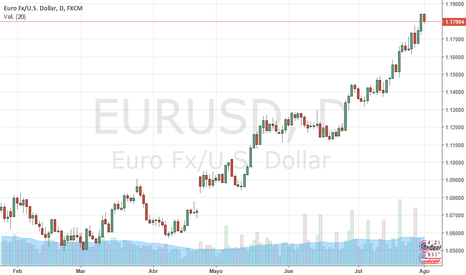 EURUSD: EURUSD atinge máximo de 18 meses ajudado pela incerteza Trump.