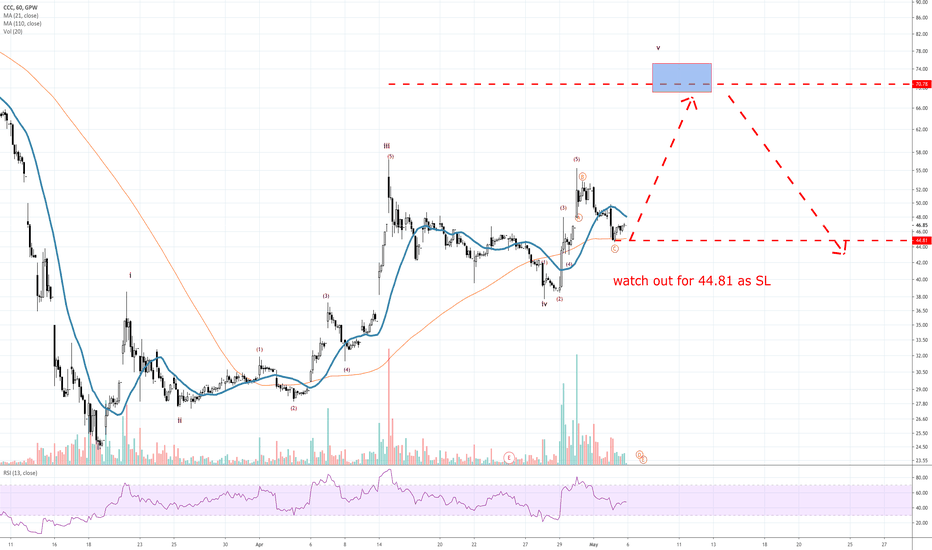 CCC Stock Price and Chart — GPW:CCC — TradingView