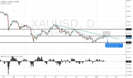 XAUUSD: going back down ? lets find out !