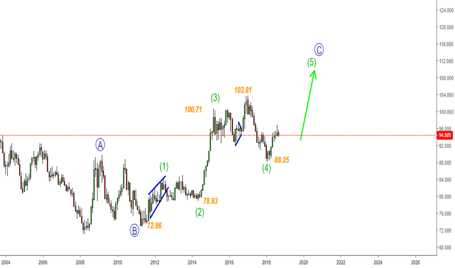DX1!: Dollar Index & Rupee - Explosive Move from 88 lows- What Next?