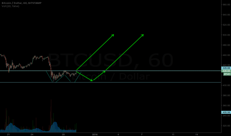 BTCUSD: MORE REASONS TO BE LONG BTC