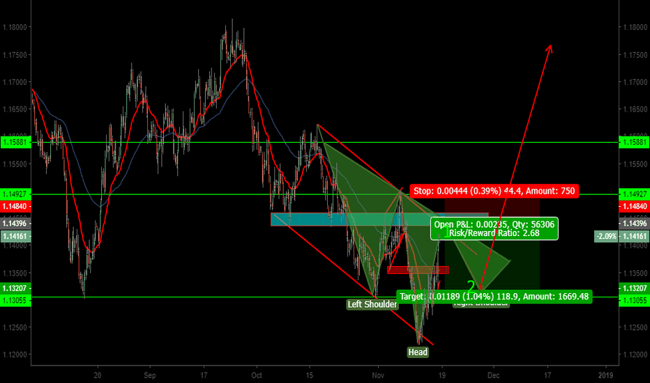 EURUSD: EURUSD HOW MARKET MIGHT PLAY OUT