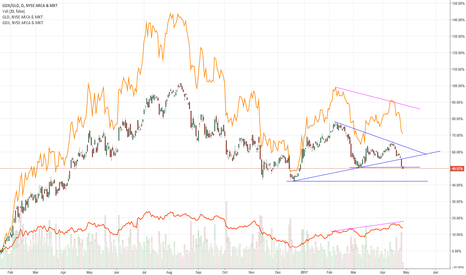 GDX/GLD: GDX / GLD ratio continues to deteriorate