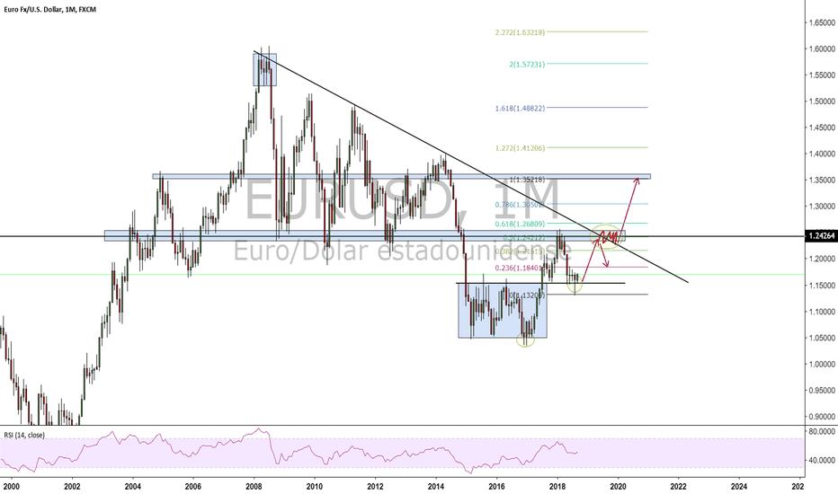 EURUSD: proyección positiva para el euro