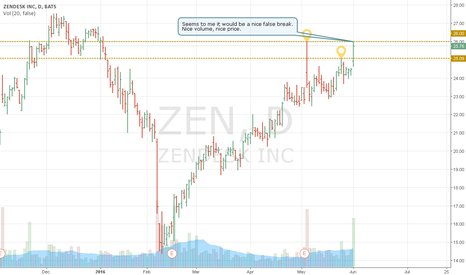 ZEN: Potential false break