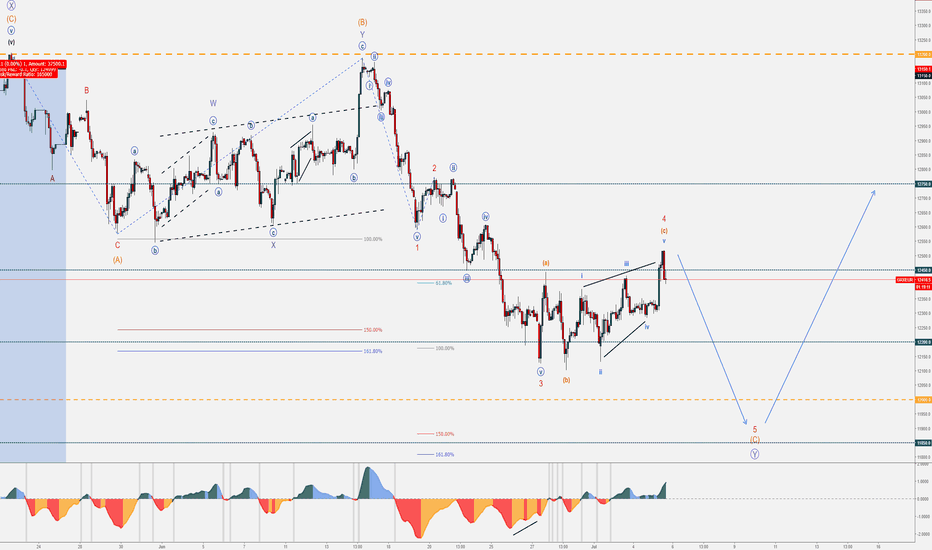 GRXEUR: DAX - FREE Wave Counts & Updates