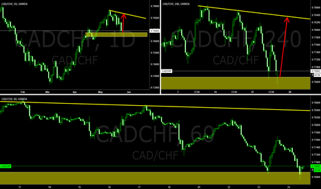 CADCHF: CADCHF Technical Analysis