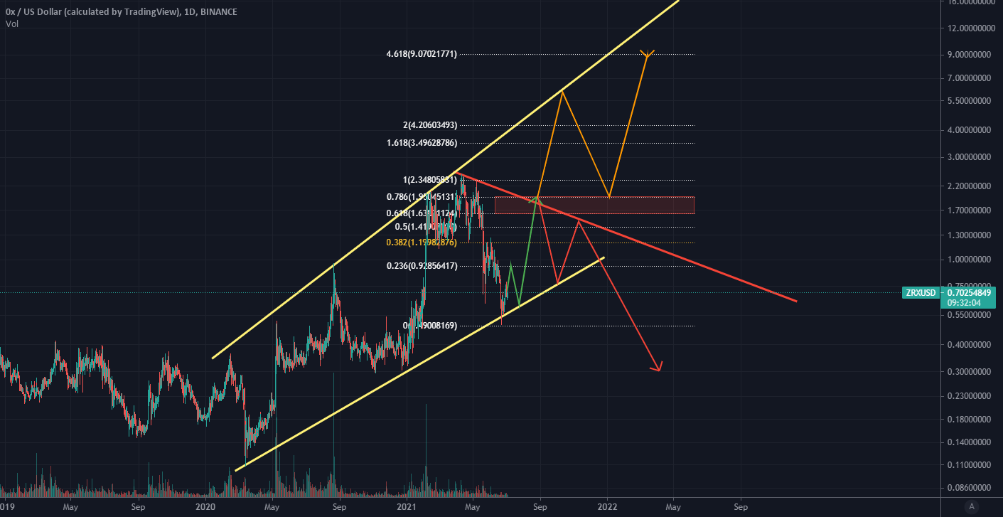 Is this the end of a 3-wave correction?