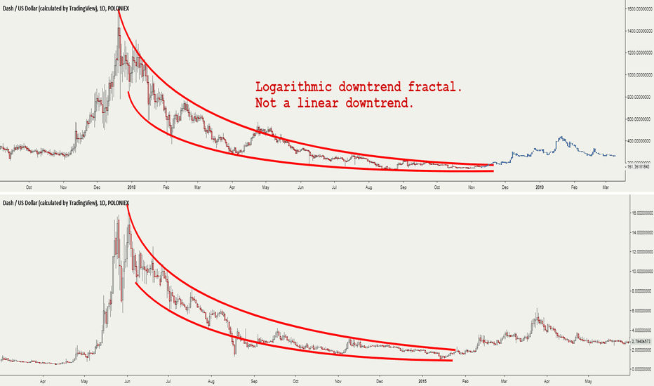 DASHUSD: Logarithmic downtrend ending soon