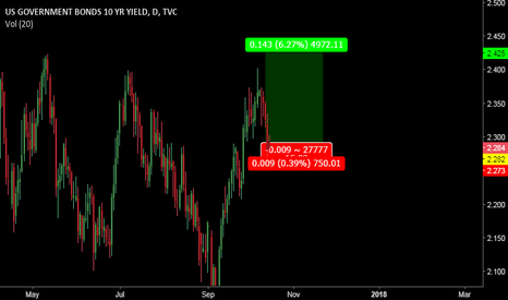 US10Y: YieldDeal
